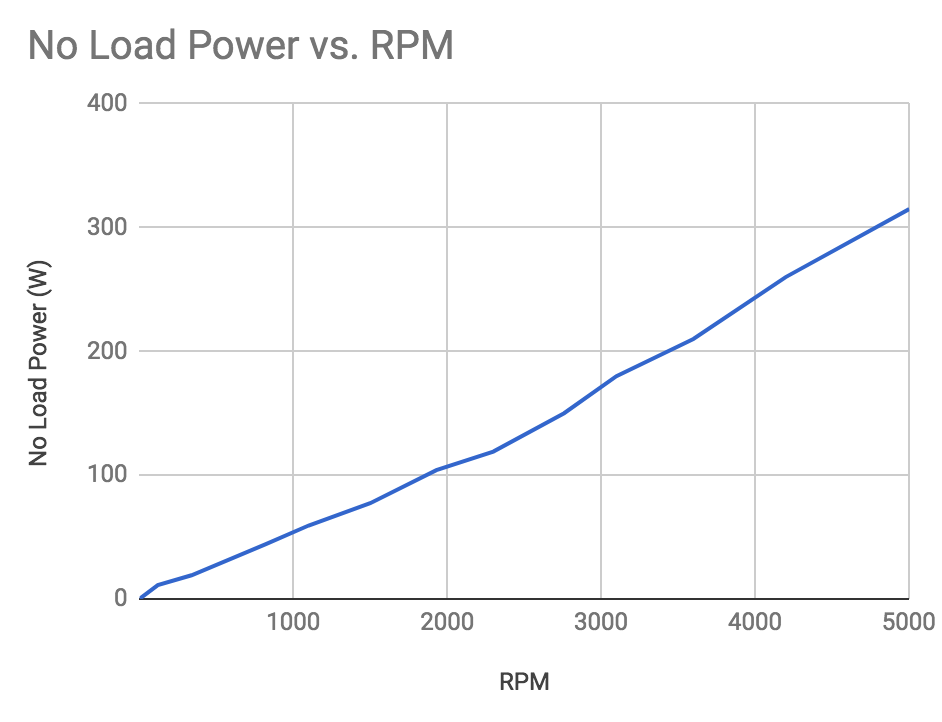 No load power vs RPM